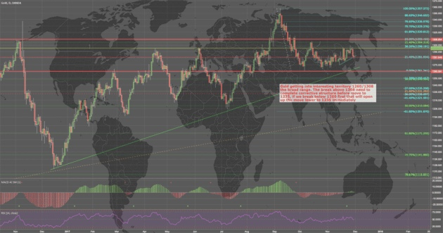 Gold chart overlaid on world map